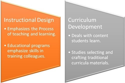Is Instructional Design the Same Thing as Curriculum?