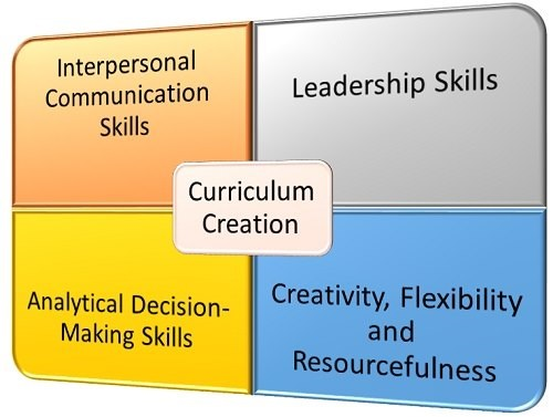 What Are Some Good Skills or Qualities for a Person Who Specializes in Curriculum Creation?