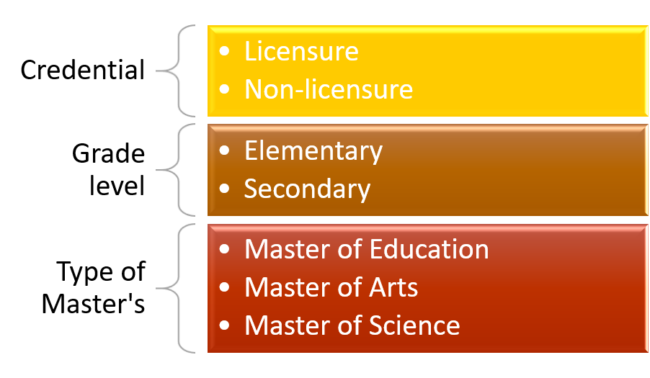 Are There Various Types of Master's Under the Umbrella of Math Education