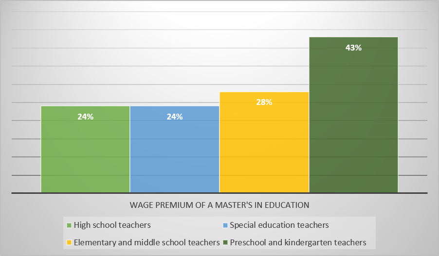 Do Most Public School Systems Have Programs That Will Pay for My Master's Program?