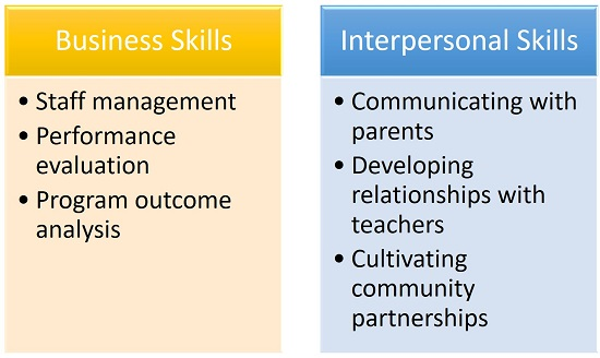 For a Superintendent, Which Is More Important: Interpersonal Skills or Business Abilities?