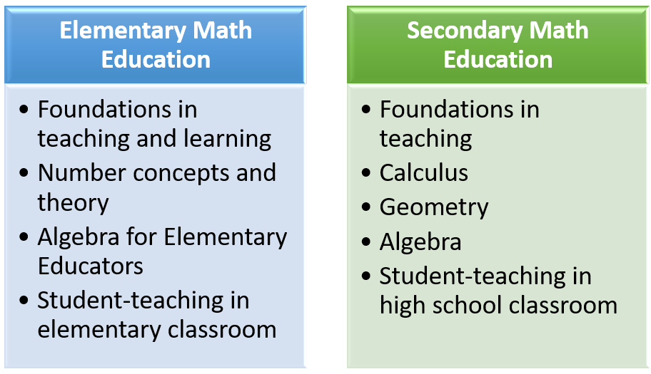 Is there a separate math Master's program for elementary and secondary education?