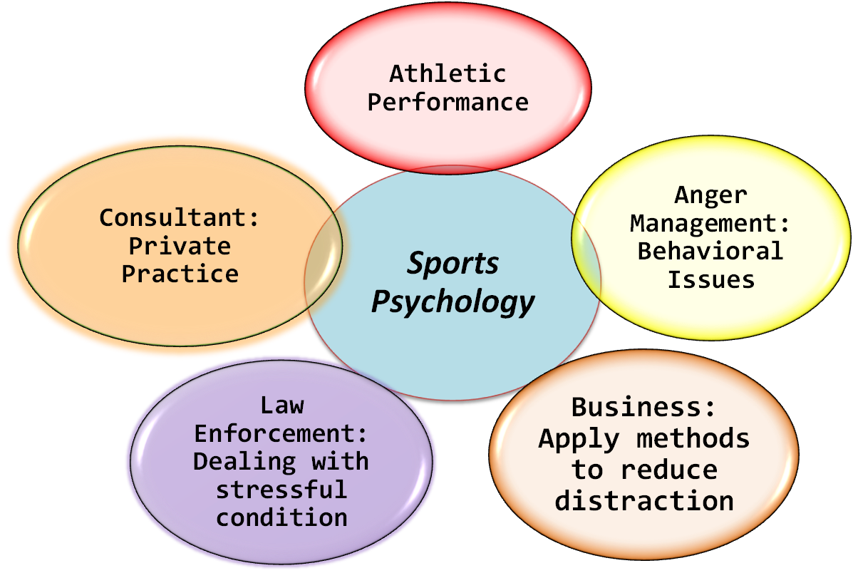 sports psych