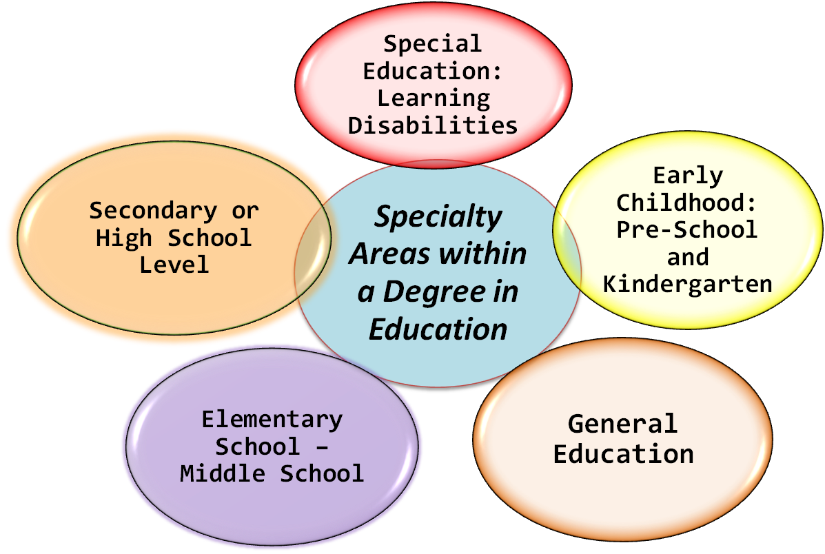 AREAS OF education