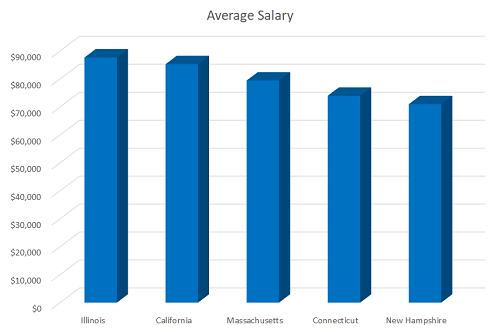CSI salary graphic