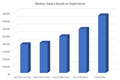 typical salary for hospitality graphic