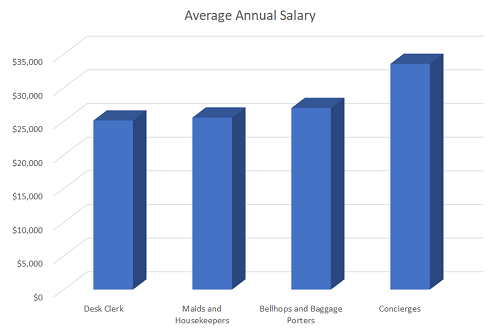 typical salary for hotel graphic