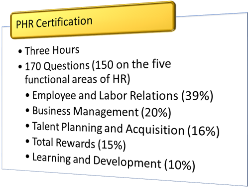 Is It Worth It to Get the Professional in Human Resources Certification graphic
