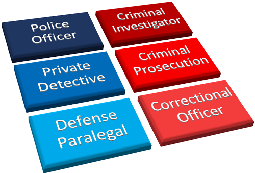 What Are Some Job Titles I Could Look at Being Qualified for With a Criminal Justice Associate's Degree graphic