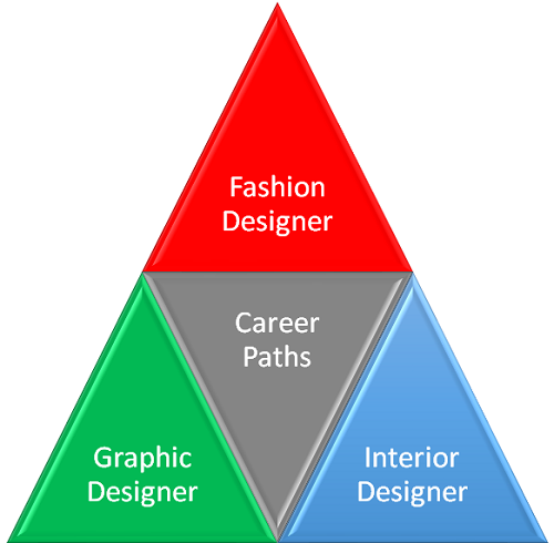 What Career Path Do I Have Ahead of Me With an Associates in Design Studies graphic