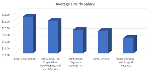 What Is a Typical Salary Range for a Medical Transcription Position graphic