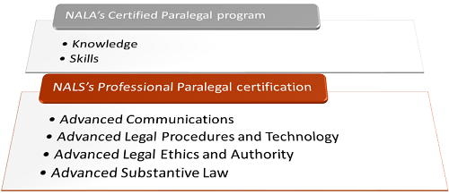 Will a Paralegal Studies Degree Prepare Me for Various States Certificates or Tests or Only Specific Ones