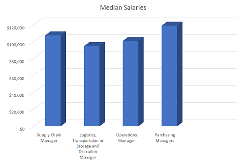 What Are Some Good Job Titles to Look for With a Bachelor's Degree in Supply Management graphic