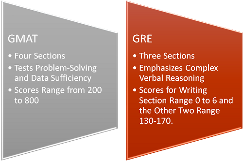 Which Is Better to Take as Part of My MBA Application The GRE or the GMAT graphic