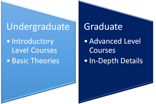 Will There Be Much Repetition in the Masters Program If I Studied Economics as an Undergraduate graphic