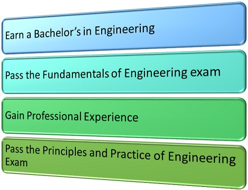 Do Chemical Engineers Need to Be Licensed graphic