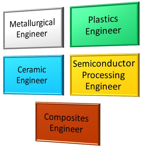 What Are Some Examples of Positions a Person With a Degree in Materials Science and Engineering Would Be Prepared For graphic