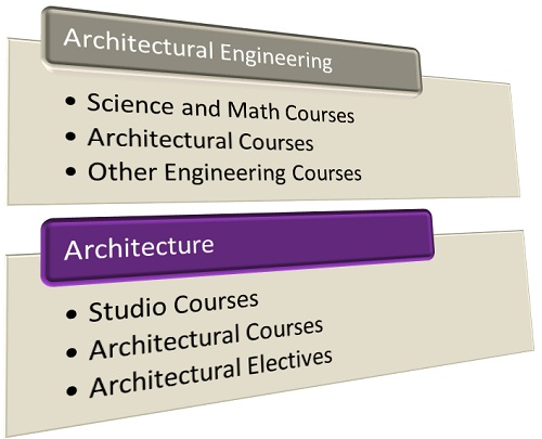 What Is the Difference Between Studying Architectural Engineering and Studying to Be an Architect graphic