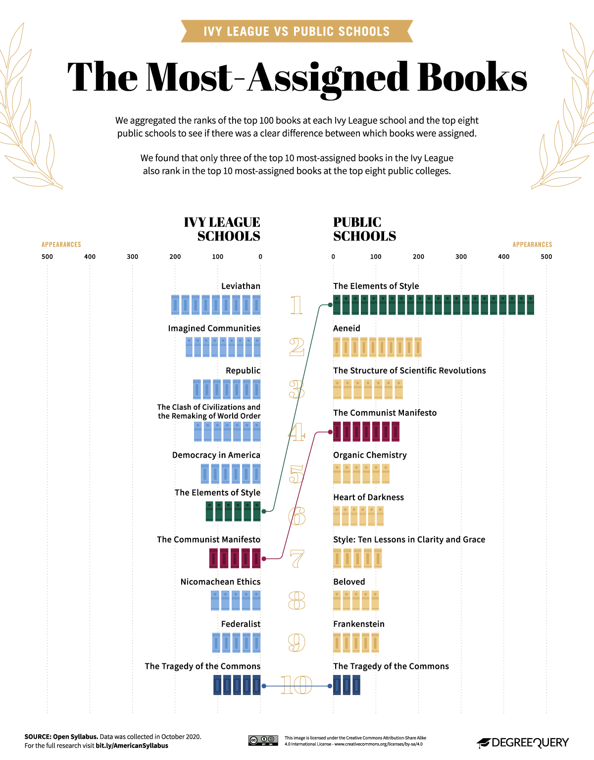 02 American Syllabus Charts Most Assigned Books